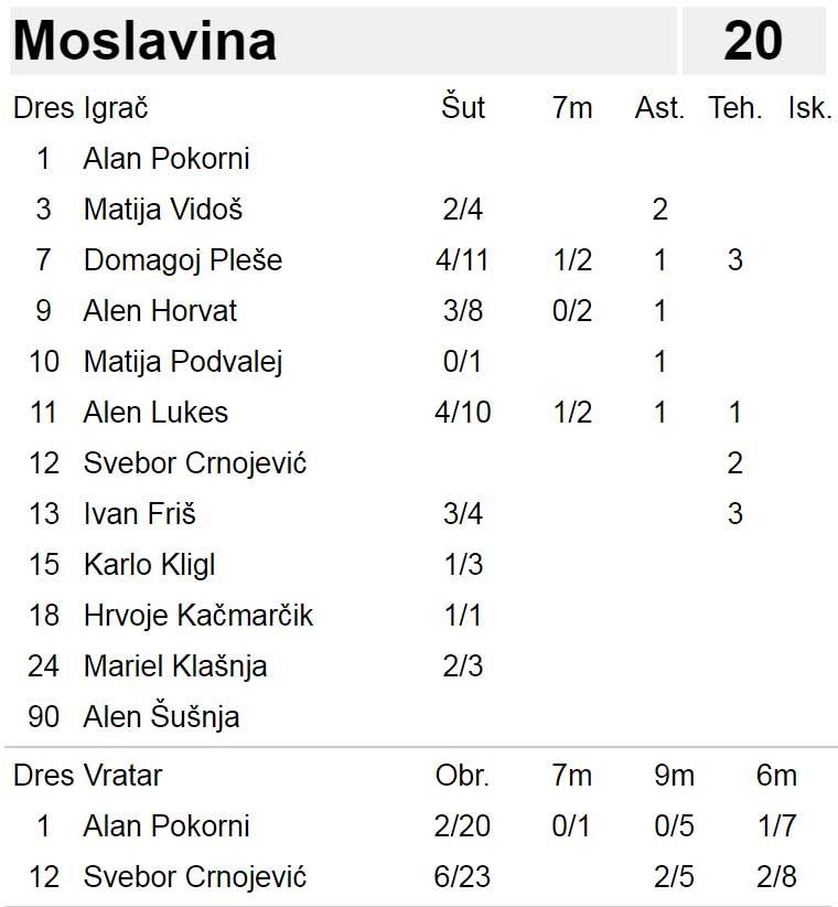 rk_gorica_rk_moslavina_statistika