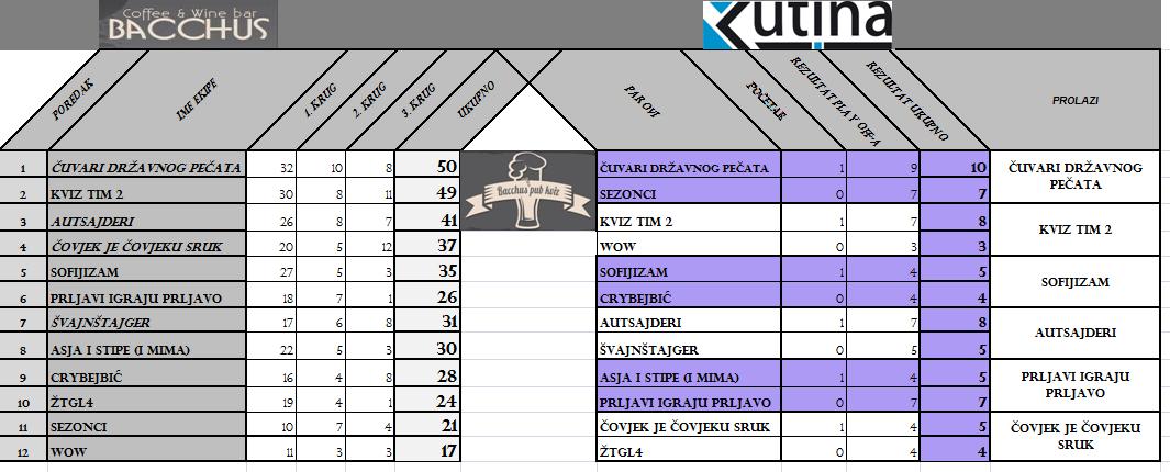 IV. kolo - rezultati (u tablici su italic fontom označene ekipe koje su osvojile dodatan bod zahvaljujući pitanjima koje su poslali)